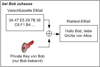 E-Mail entschlüsseln